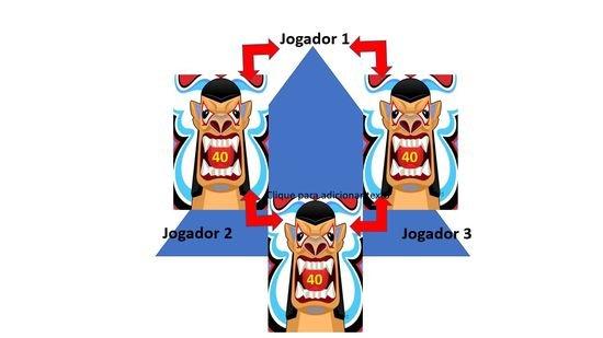Commander em mesões ímpares de 3, 5 e 7 jogadores